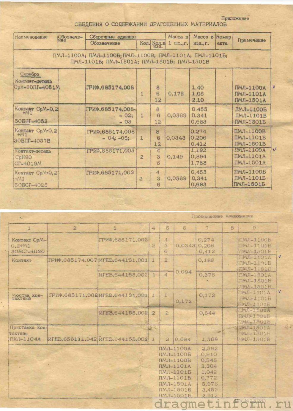 Формуляр ПМЛ-1501А