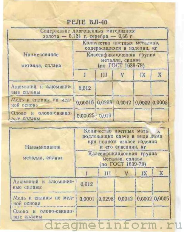Формуляр ВЛ-40